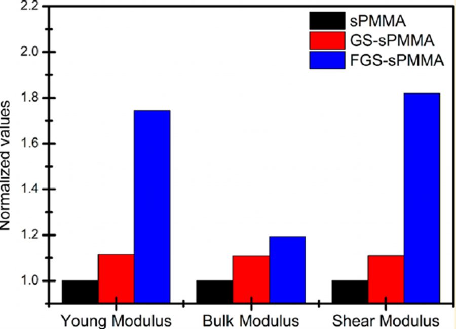 Polymer nanocomposites based on graphene
