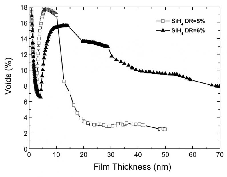 Hierarchical simulation of microcrystalline PECVD silicon film growth and structure